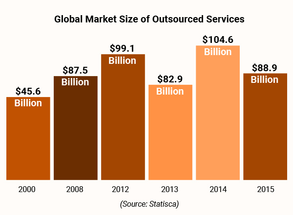 Outsourced Vs. In-house Telemarketing - Which is better - onlyb2b