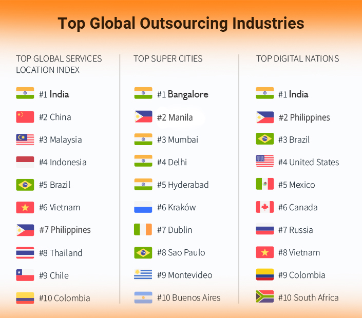 top global Outsourcing Telemarketing industry - Which is better - onlyb2b
