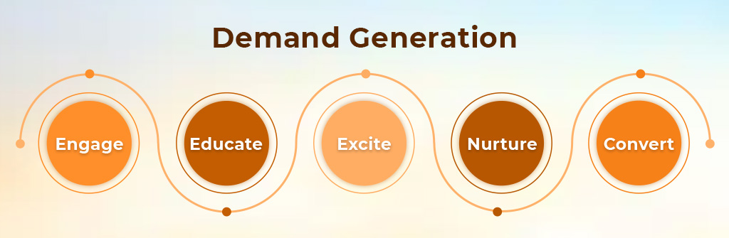 ACCOUNT BASED MARKETING - AN IMPORTANT ASPECT OF DEMAND GENERATION CHANNEL