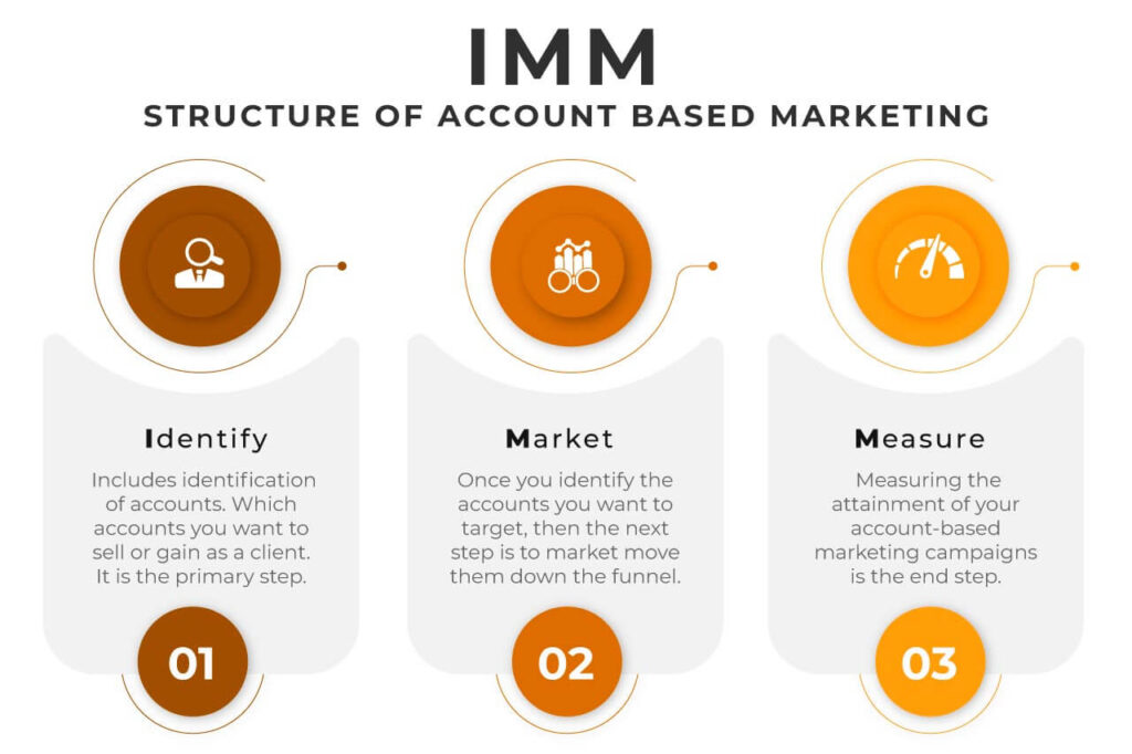 THE FUTURE PHASE OF ACCOUNT-BASED MARKETING (ABM) - IMM