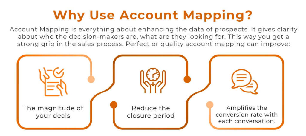 Build A Strong ABM Campaign With Account Mapping Techniques