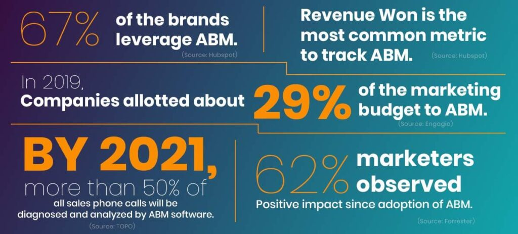 abm: A Game Changer Of Marketing World - abm facts