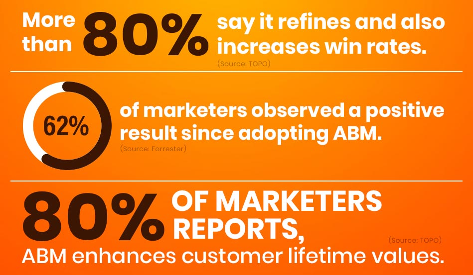 TOP 5 ABM TRENDS FOR B2B MARKETERS – A PATHWAY FOR FUTURE - facts