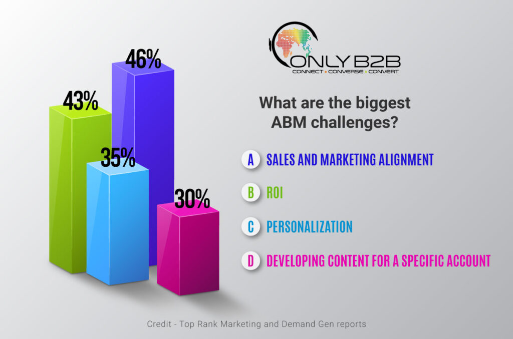 Top 5 ABM Trends For B2B Marketers - A Pathway For Future - ABM challenges