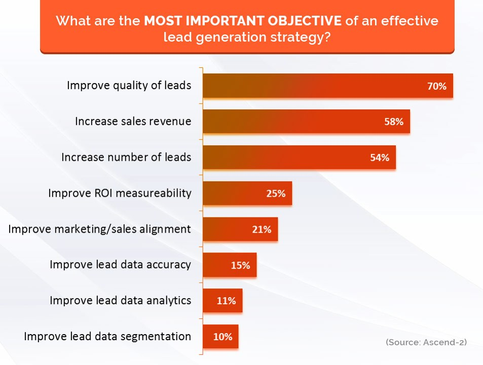 Quality leads: Why it is vital for your business growth - importance