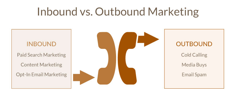 An Introduction To The Content Marketing Sphere - inbound vs outbound marketing