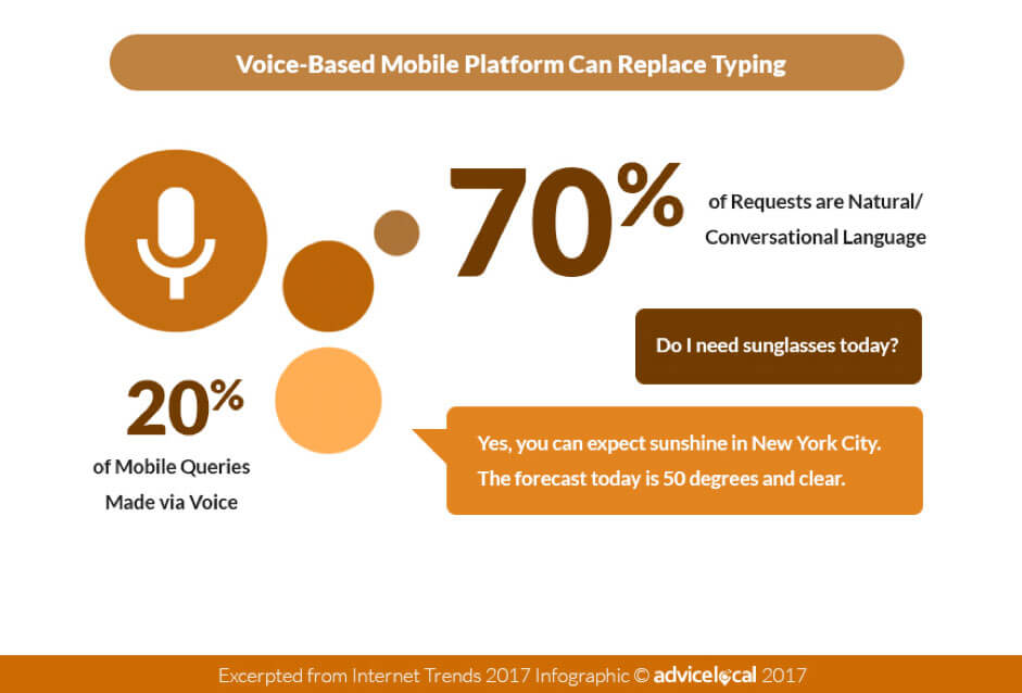 Voice Search  - Top 5 Content Marketing Trends To Learn In 2021