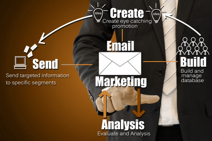 email marketing - How  To Build B2B List