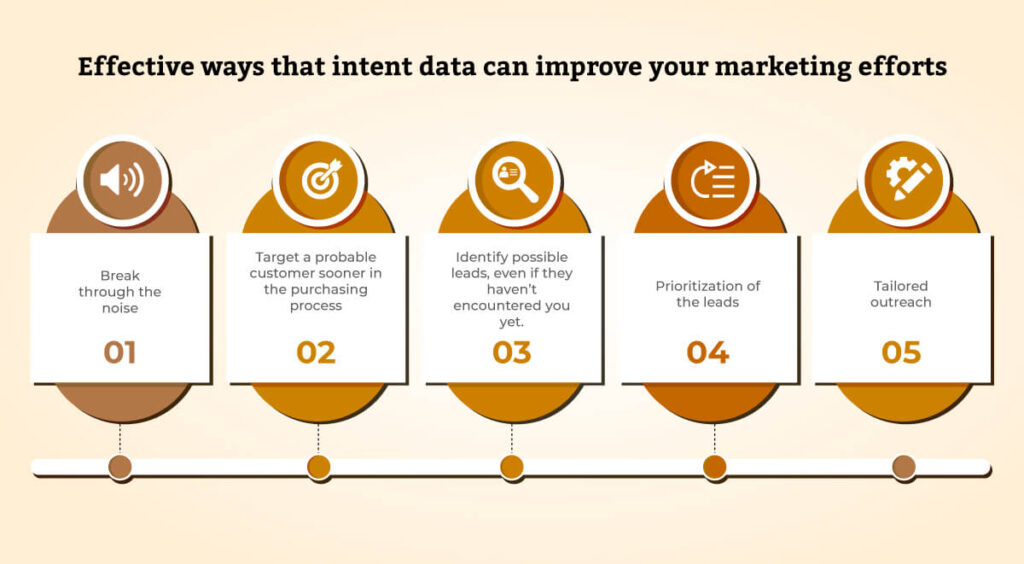 Improve Marketing Efforts With Intent Data -  The Advantages of Employing Intent Data In     B2B Marketing